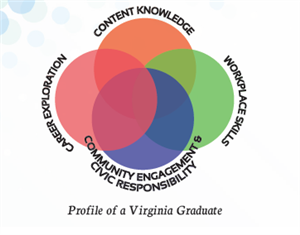 Profile of a VA Graduate: Content Knowledge, Career Exploration, Community Engagement & Civic Responsibility, and Workplace Skills
