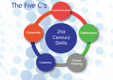21st Century Skills:Communication, Citizenship,Creativity, Critical Thinking, and Collaboration