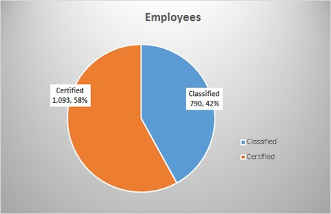 Pie chart shows number of employees; 1093 certified (58%) and 790 classified (42%)